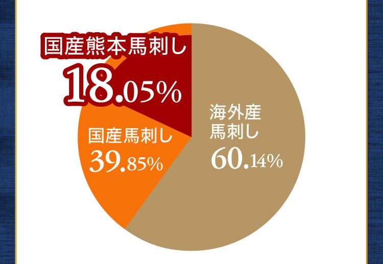 わずか18%(グラフ)