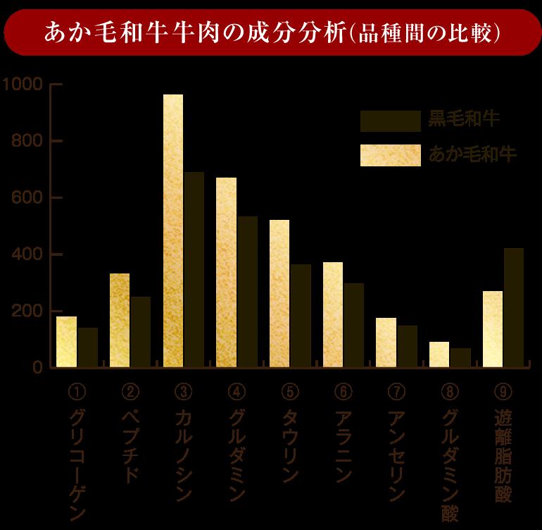 熊本 ブランド和牛 あか牛 成分分析