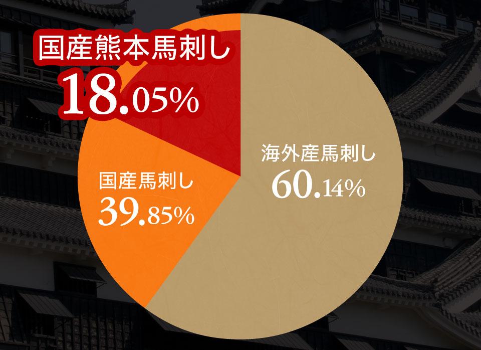 馬刺しは海外産が過半数を超えます